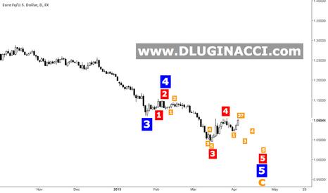 EURUSD: EUR/USD - Quick Update About Short Position