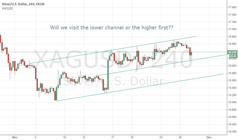 XAGUSD: Trend seems to be up