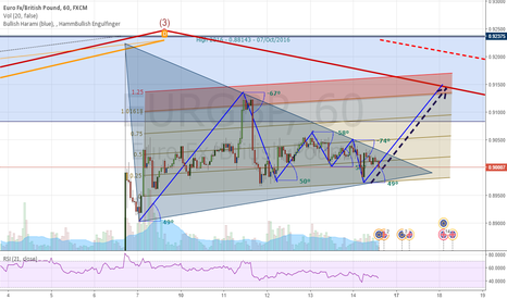EURGBP: EG - Testing Ideas on Triangles and Channels + Angles