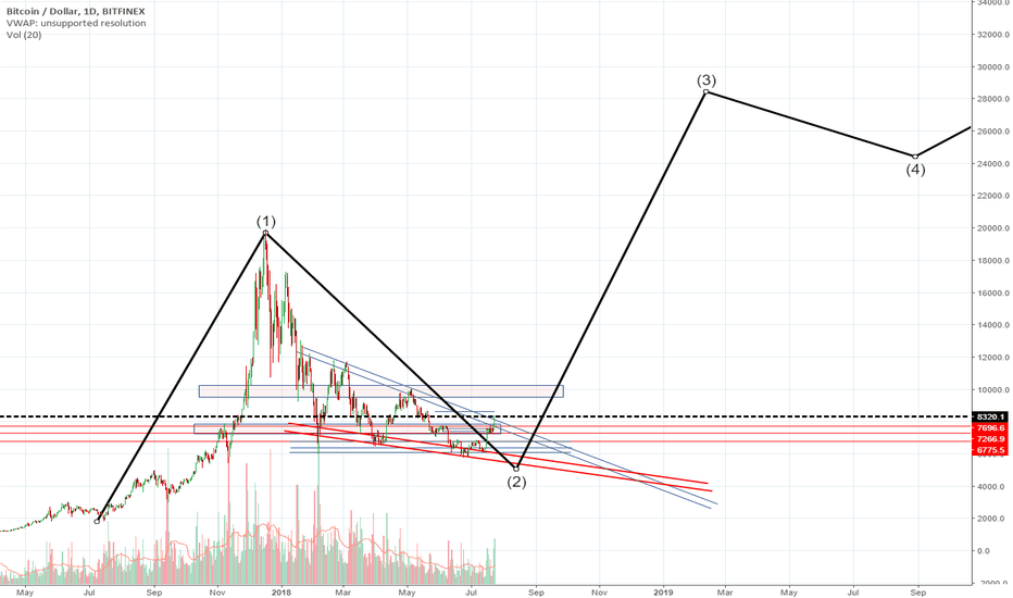 BTCUSD: BTC ELLIOT WAVE GRAND SUPER CYCLE