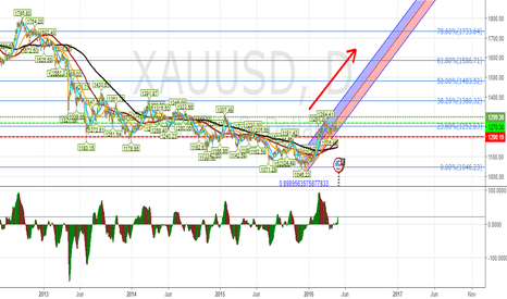 "XAUUSD: Long Gold........""Good As Gold"""