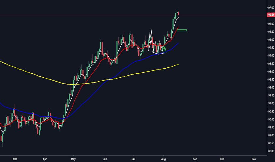DXY: DXY SHORT TO 95.65 AREA