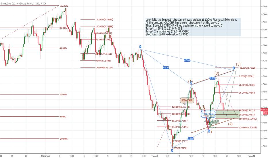 CADCHF: CADCHF - tăng tiếp vùng sóng H4 (sóng đối xứng)
