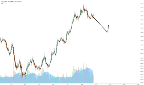 EURUSD: trend is going down, maybe.