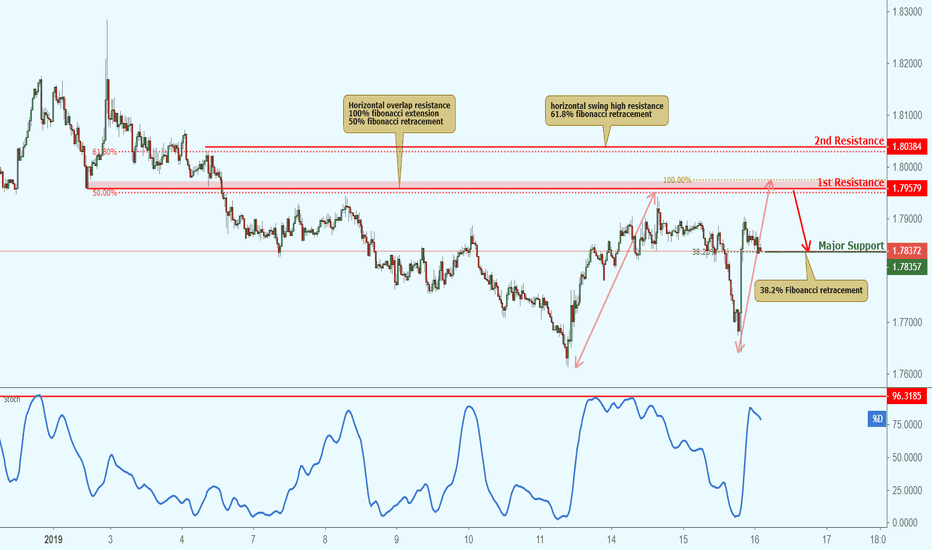 GBPAUD: GBPAUD approaching resistance, potential bounce!