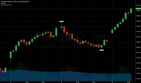 WINV2017: Bull Market, será?