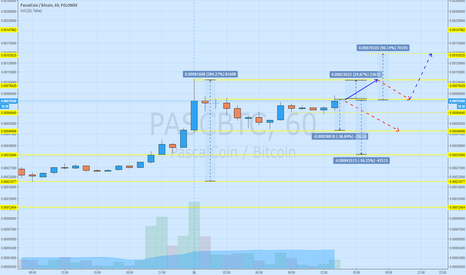 PASCBTC: Target is about $1