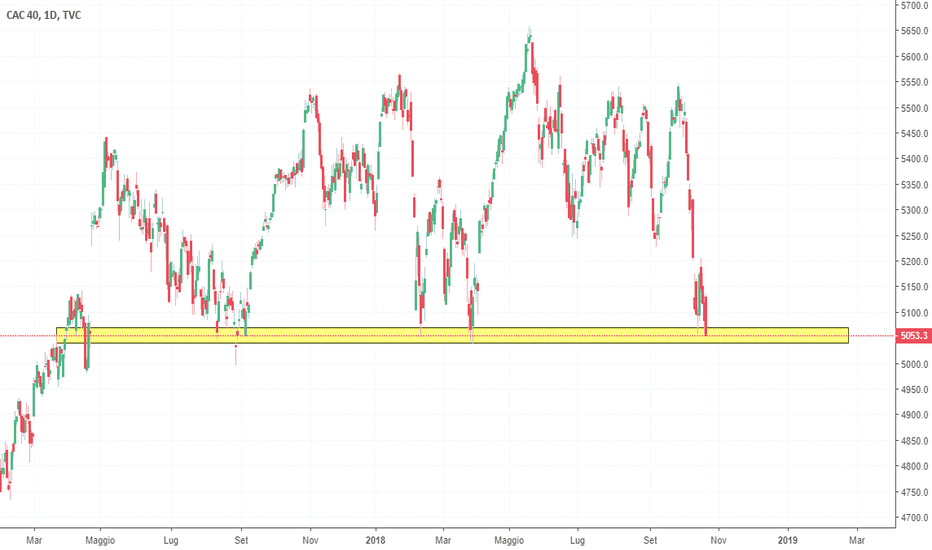 CAC40: Supporto fondamentale per l'indice francese