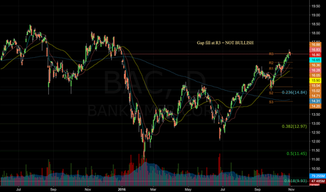 BAC: $BAC - Last supply test