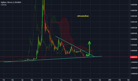 DGBBTC: DigiByte Coin Update for 1 Day chart