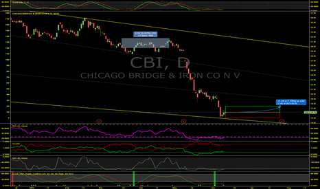 CBI: Chicago Bridge & Iron (CBI) Could Be In For YUUGE Gains