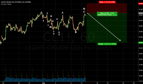 CL1!: Sell Crude