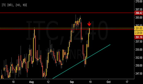 ITC: Short side