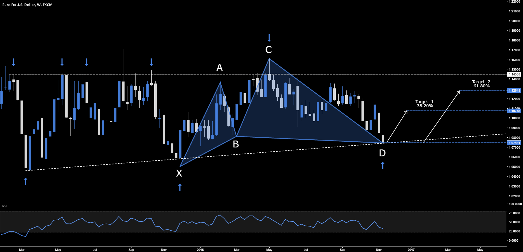 EUR.USD - BULLISH CYPHER SETUP @ MARKET - 1.0745