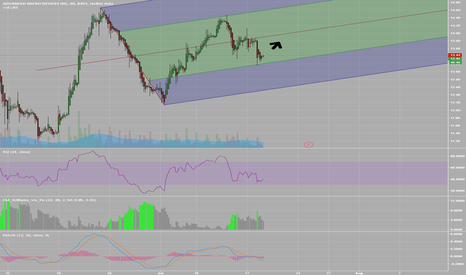 AMD: Let's see if this upward channel holds