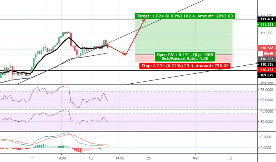 USDJPY: Last push up before downtrend