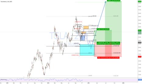 TSLA: Planning to buy some TSLA