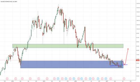 GILD: A Potential Entry Point For Gilead Sciences (GILD)