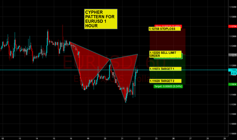 EURUSD: Potential cypher pattern for EURUSD