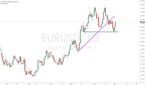 EURUSD: Looking for long entry