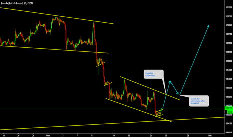 EURGBP: EURGBP Breakout expecting with Impulse