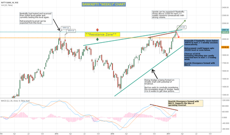 BANKNIFTY: BANKNIFTY outlook on Weekly Chart - Testing Resistance
