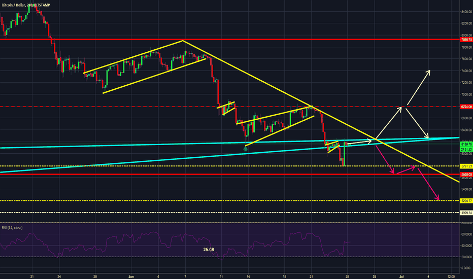 BTCUSD: $BTC #BITCOIN - BIG MOVE - why did I expect that?