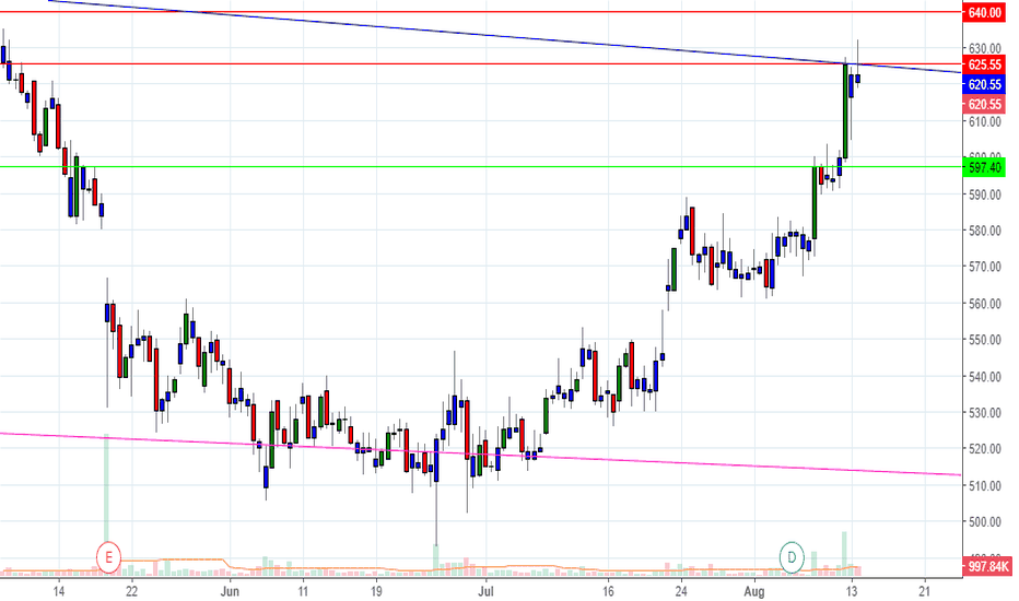 VOLTAS: VOLTAS SELL ON RAISE FROM 625-640 RANGE for TARGET of 597