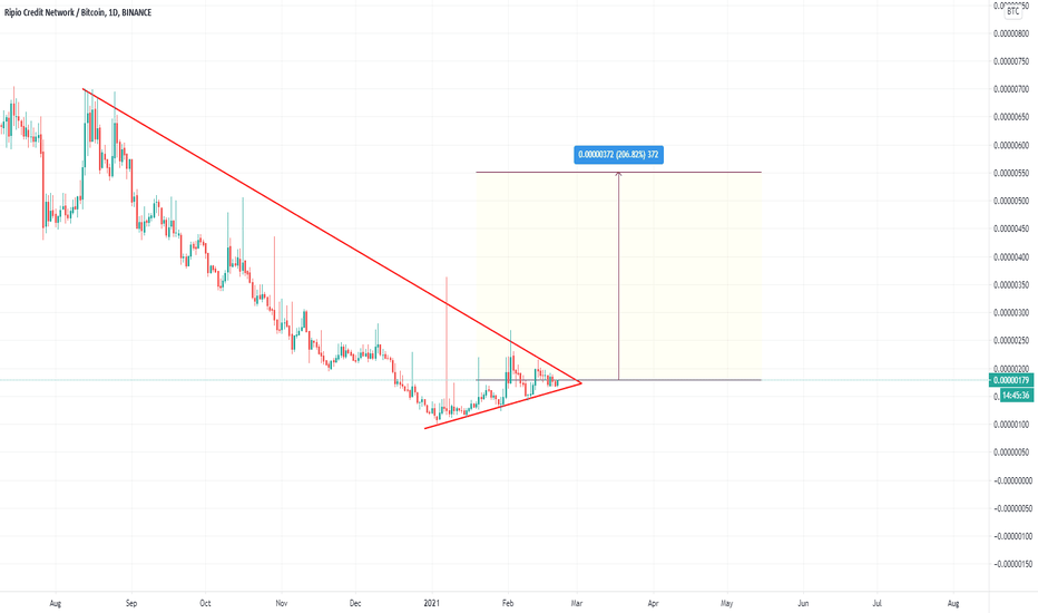 rcn btc tradingvisualizza