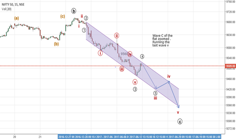 NIFTY: Wave C of the Nifty Flat  zoomed in