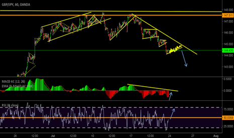 GBPJPY: Nice 150+ PIPS!!! Potential Move
