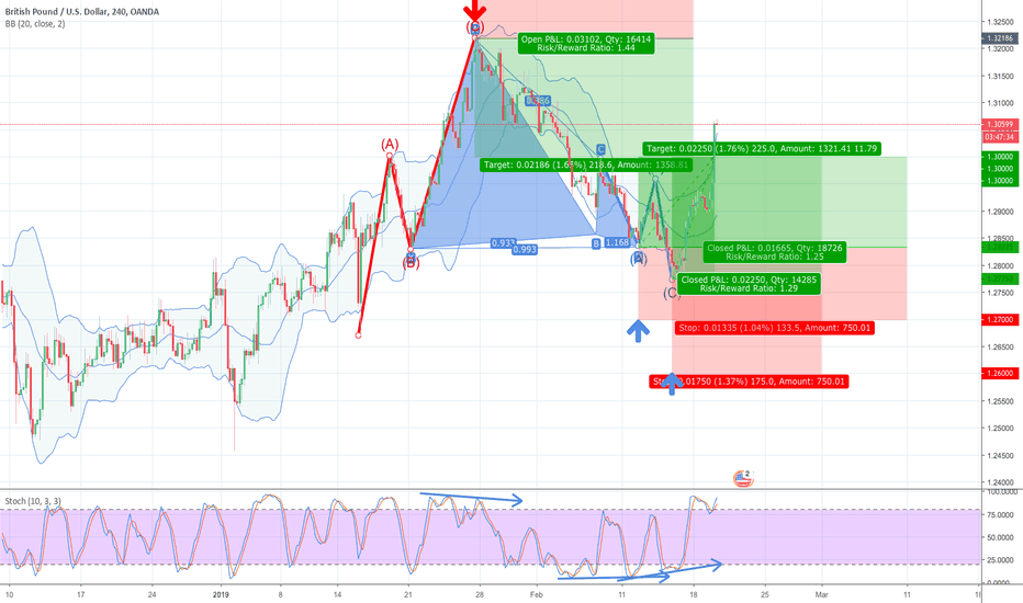 GBPUSD: 38.2% & POSSIBLE 61.8% Retracement LONG GWAVE