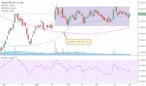 TATAELXSI: UpSwing to kick-off in Tata-Elxsi