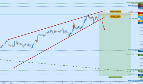 NZDUSD: NZDUSD Rising Wedge:  Short on New Lows