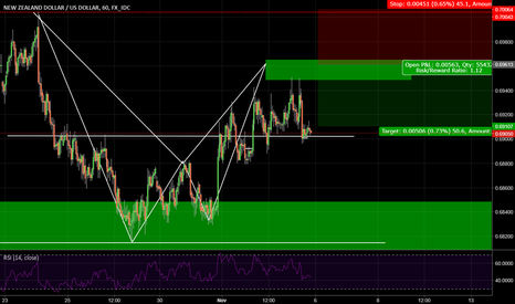 NZDUSD: NZD/USD H4 Bearish formation