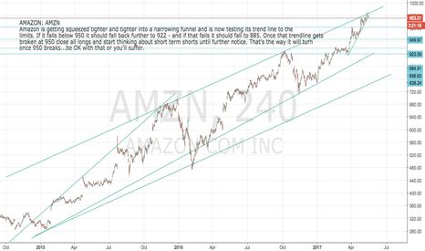 AMZN: AMAZON: Short set-up