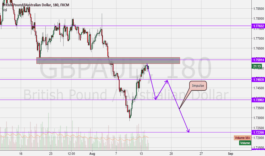 GBPAUD: GbpAud: Time to go for Short