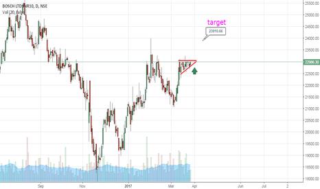 BOSCHLTD: bosch ltd trading narrow trending moves ahead