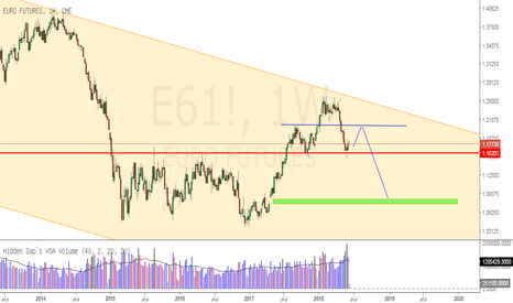 E61!: اندكس اليورو