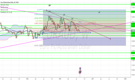 EURAUD: EUR/AUD  Descending triangle