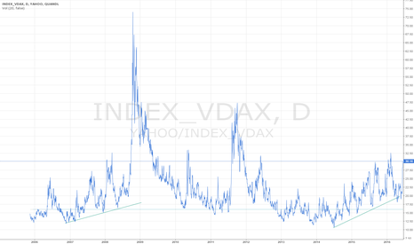 YAHOO/INDEX_VDAX: On second thought, the VDAX chart is much more interesting