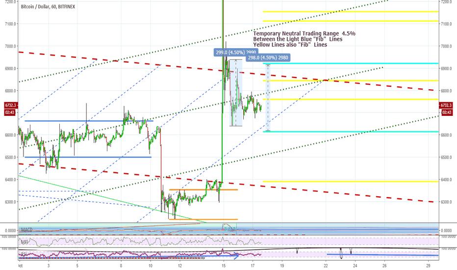 BTCUSD: BTC 1 hour - Neutral Trading Range - Temporary 4 . 5 %