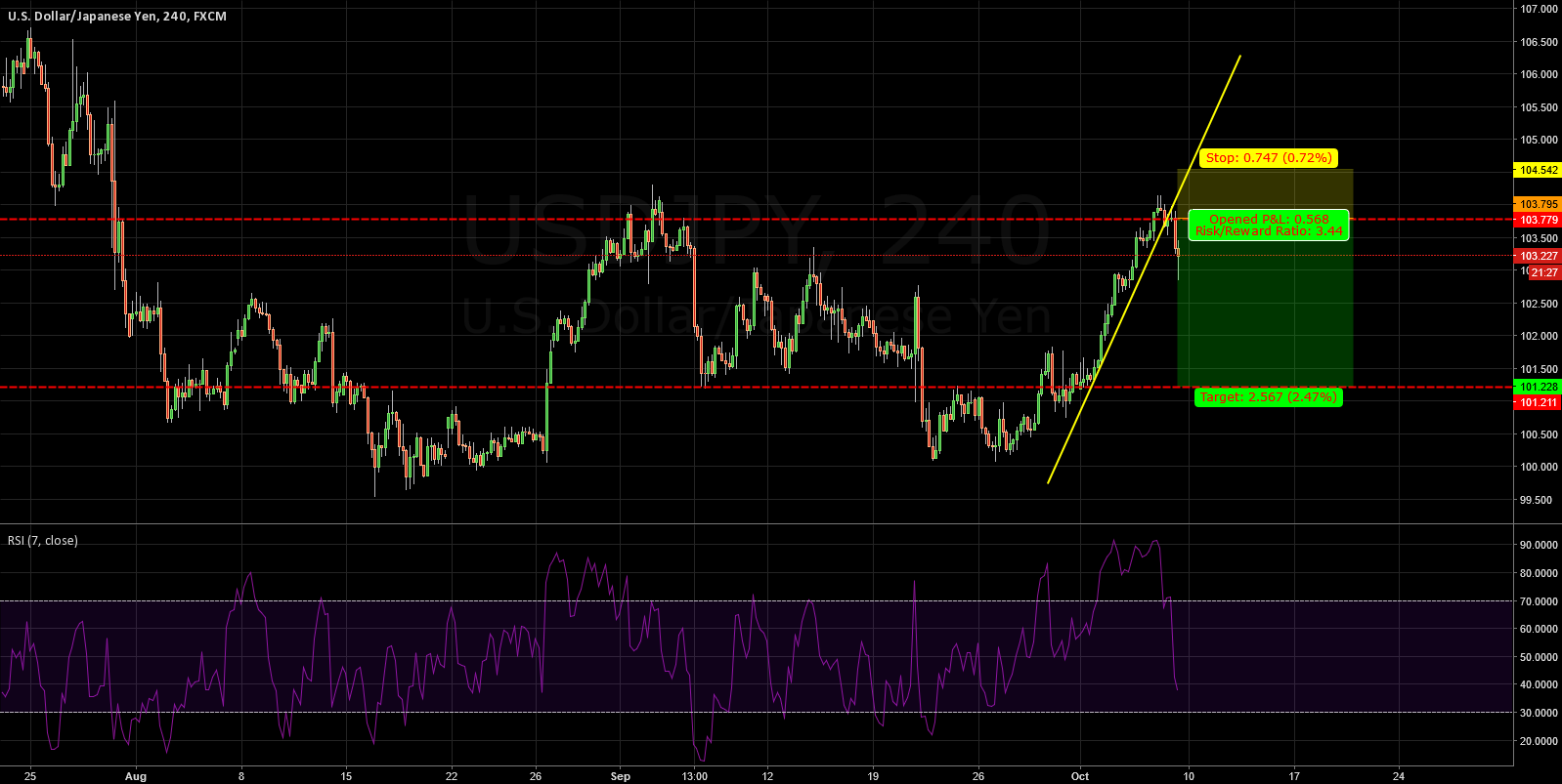 USDJPY: WAITING FOR RETRACEMENT  FOR SHORT