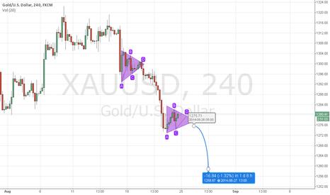 XAUUSD: XAUUSD Gold Double Symmetrical Tirangle Forecast