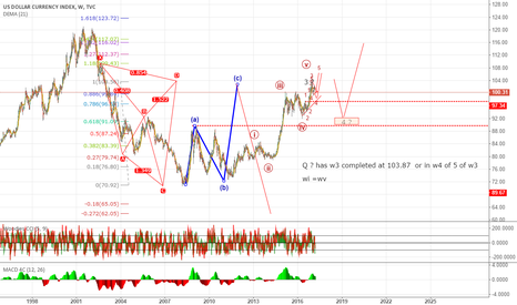 DXY: w3 done or one leg up ??? alternative view is welcome