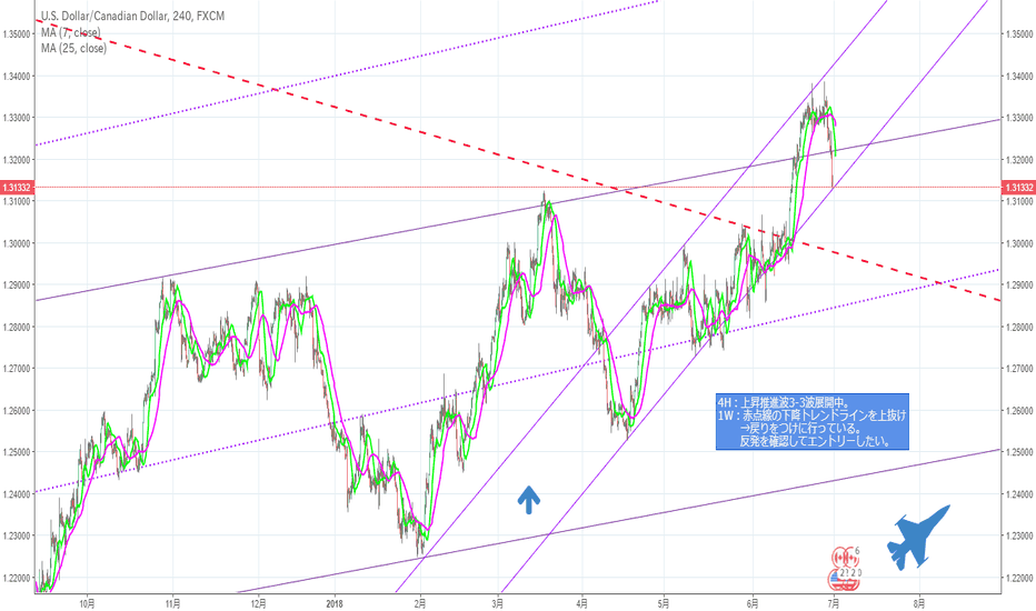 USDCAD: danger zone?!