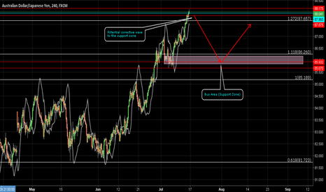 AUDJPY: AUDJPY Potential Waves