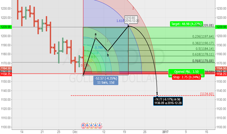 XAUUSD: Get ready for the Long Anticipated Long.