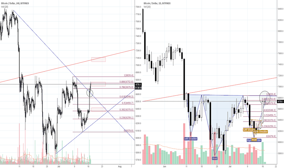 BTCUSD: [Red Apple] Analysis for BTC/USD  _ 18.07.17