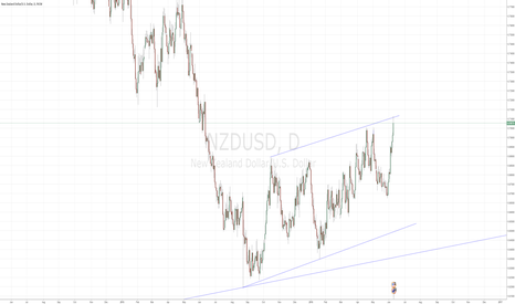 NZDUSD: NZDUSD - One Last Spike - Optimum Sell Entry is Now